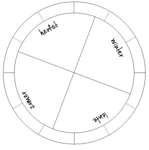 Jaarcirkel seizoenen